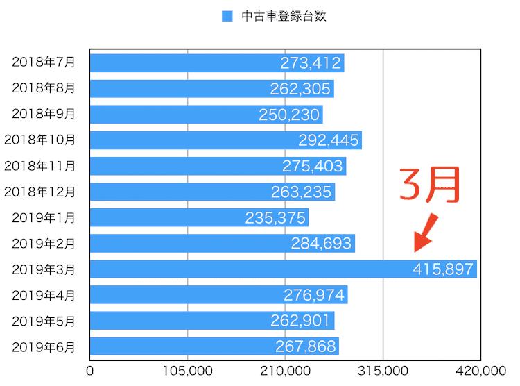 中古車販売台数のグラフ図