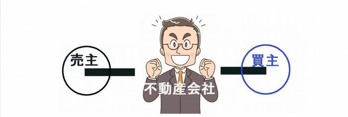 不動産売却の仲介手数料はいくら計算方式や値引きなどを詳しく解説しています。