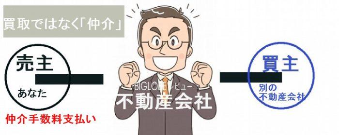 買主が別の不動産会社であっても「仲介」なので仲介手数料が必要