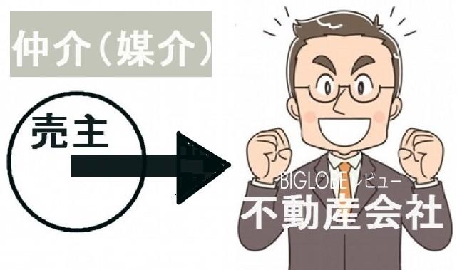 不動産売却の仲介手数料は売主が売却を仲介してくれた不動産会社に支払う