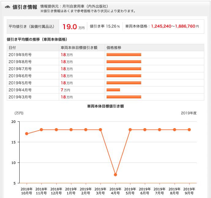goo 新車値引き情報の表示方法③