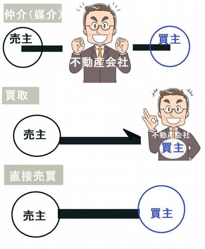 不動産の売却方法は仲介と買取と直接売買の3つ