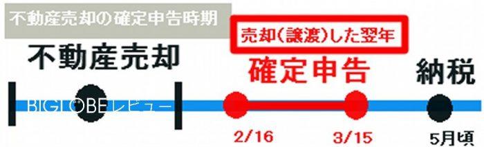 不動産売却の確定申告時期は譲渡した翌年の2月16日から3月15日の間に申告する