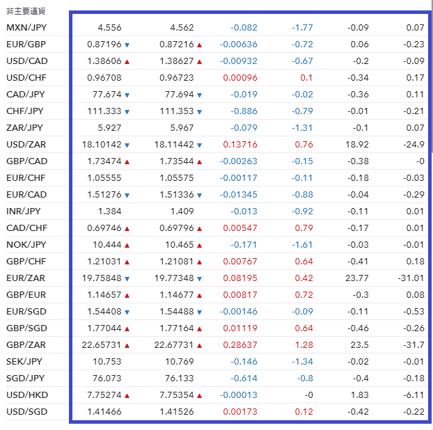 IG証券の通貨ペア