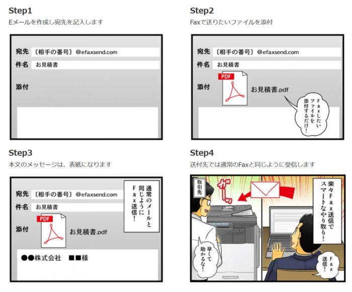 eFaxのメールを使った方法の4stepを解説する画像