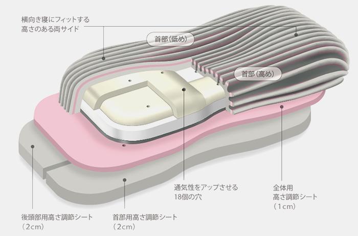 西川AiRの枕の構造