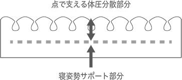 スリープマジックの体圧分散2